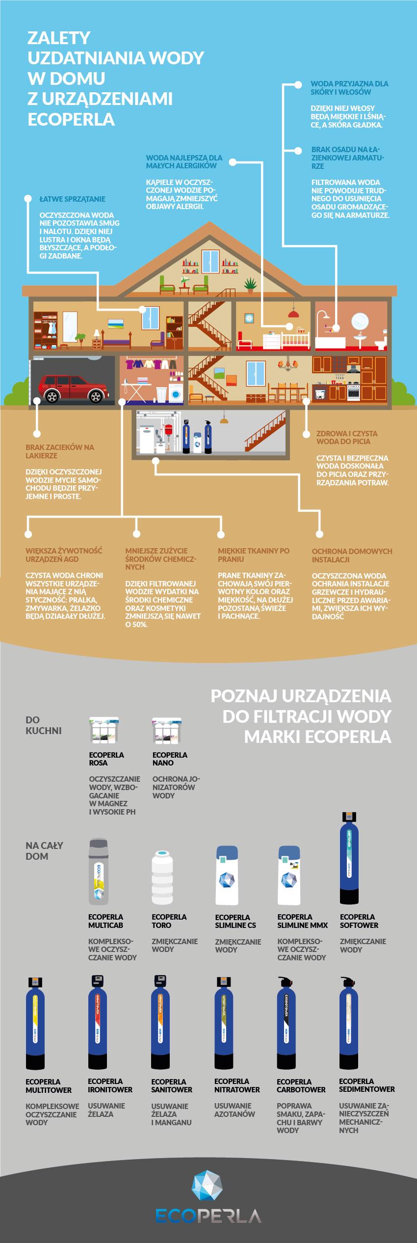 infografika-ecoperla